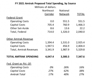 AMTRAK 21 Proposed Spending.png