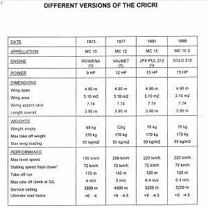 CriCri versions